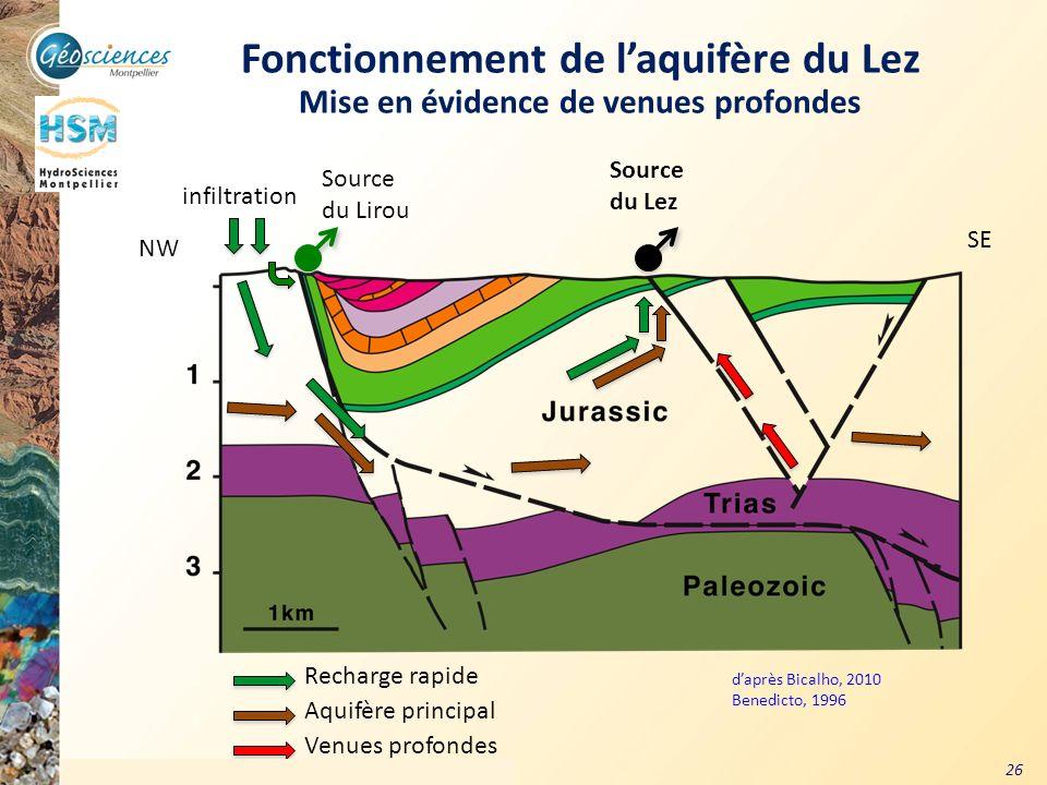 Fonctionnement de l'aquifère du Lez