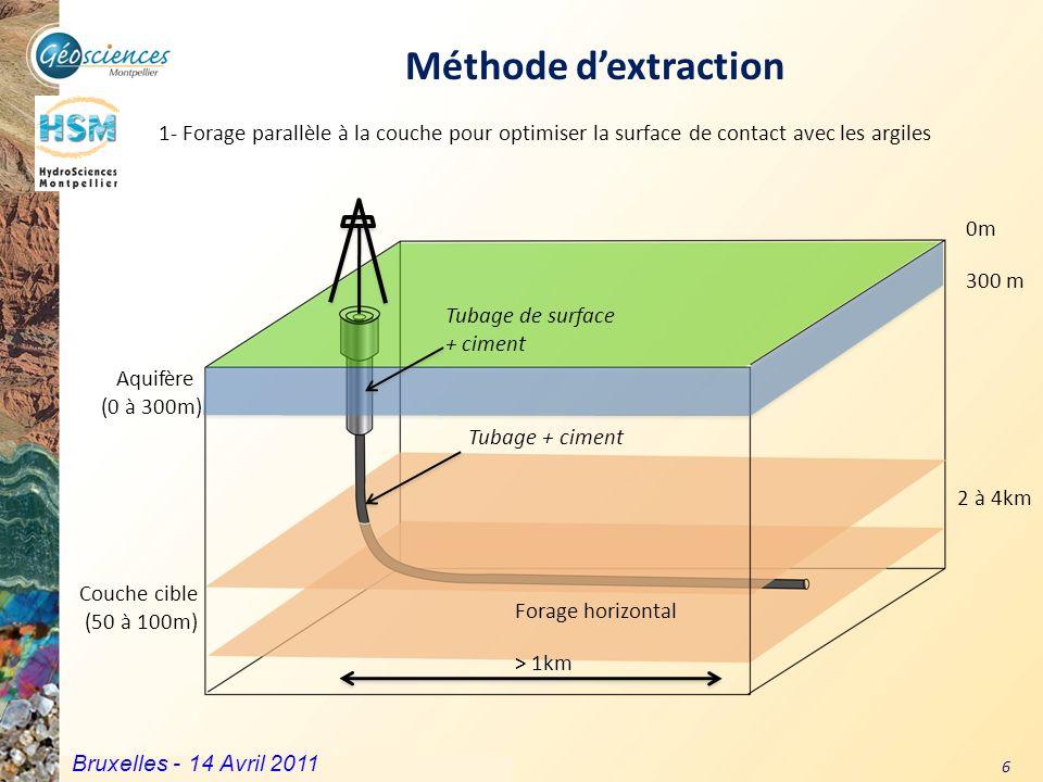 Méthode d'extraction 1- Forage parallèle à la couche pour optimiser la surface de contact avec les argiles.