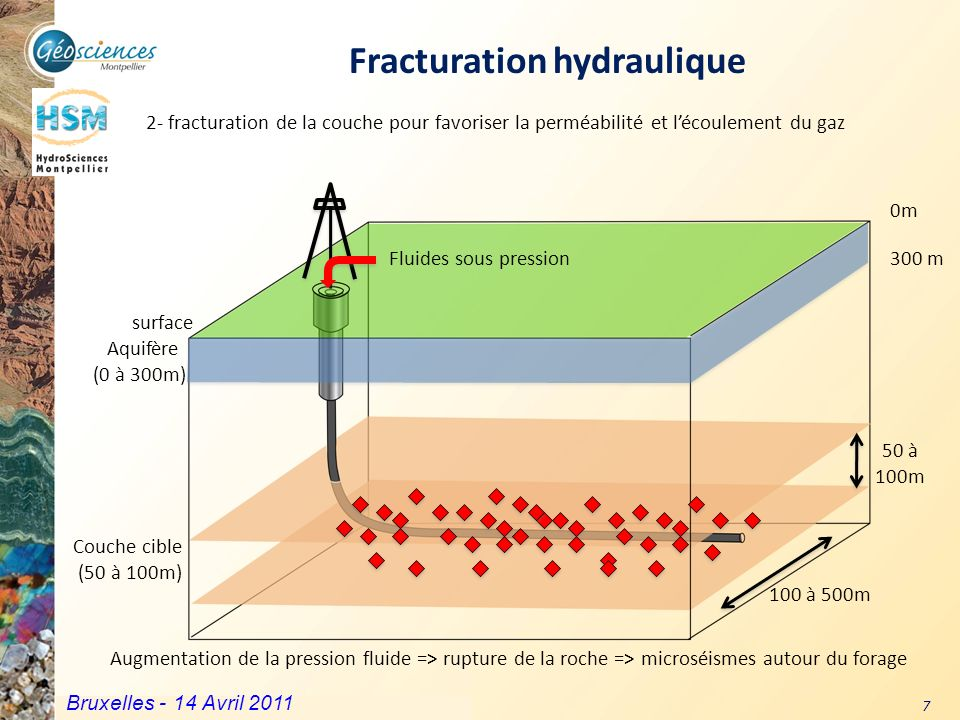 Fracturation hydraulique