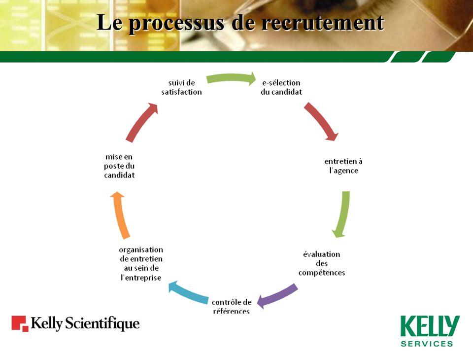 Le processus de recrutement
