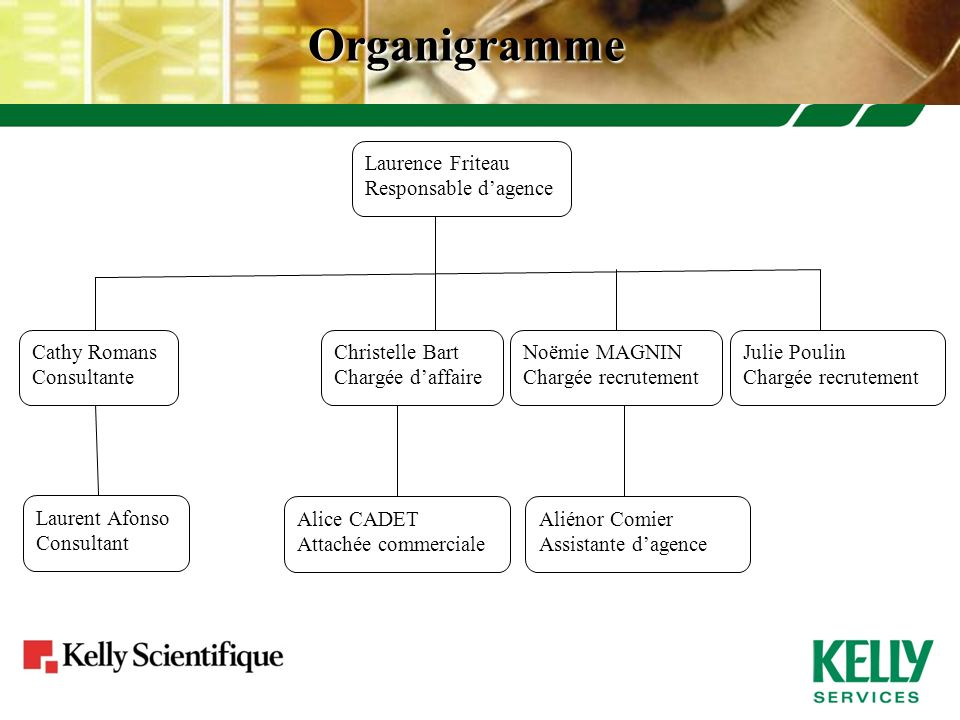 Organigramme Laurence Friteau Responsable d'agence Cathy Romans