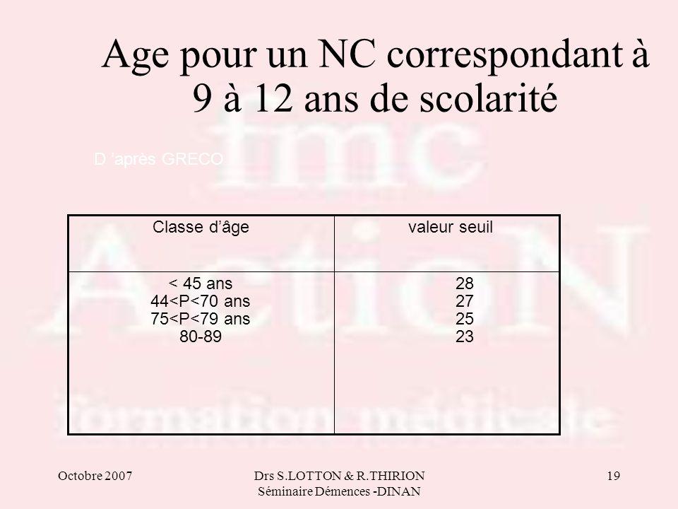 Age pour un NC correspondant à 9 à 12 ans de scolarité
