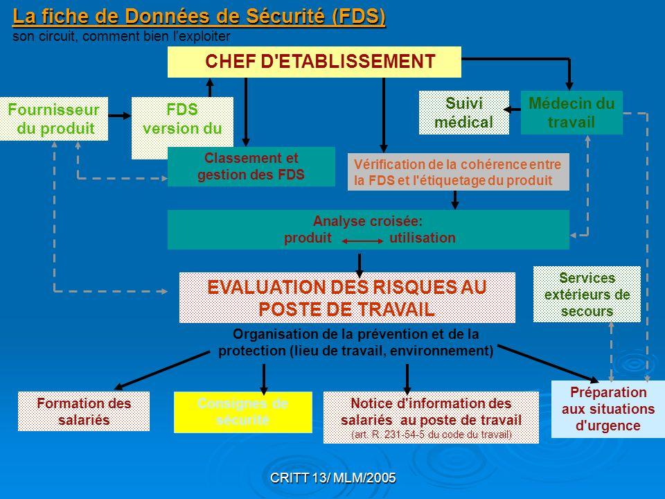 La fiche de Données de Sécurité (FDS) son circuit, comment bien l exploiter