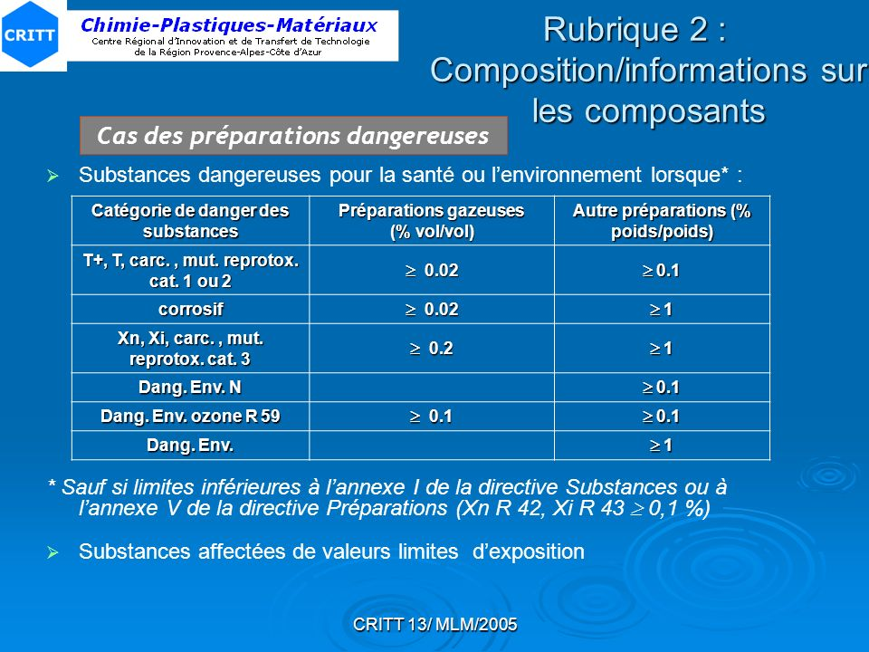 Rubrique 2 : Composition/informations sur les composants