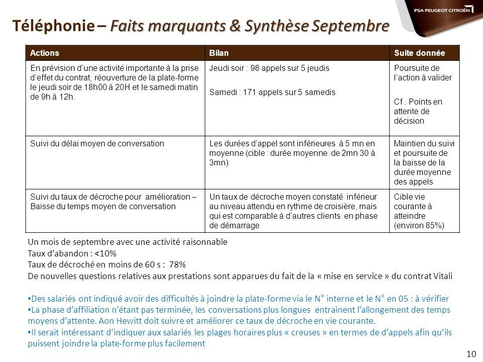 Téléphonie – Faits marquants & Synthèse Septembre