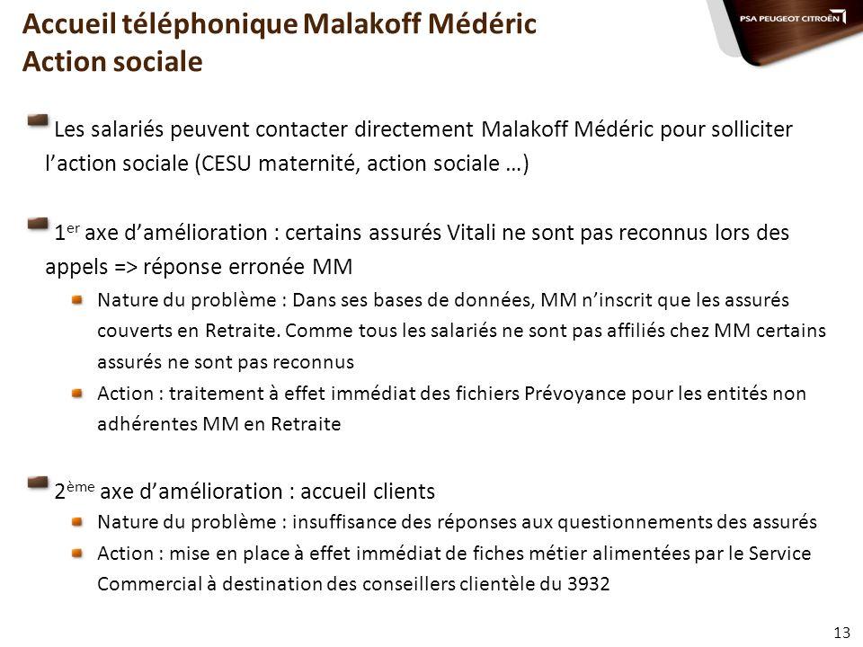 Accueil téléphonique Malakoff Médéric Action sociale