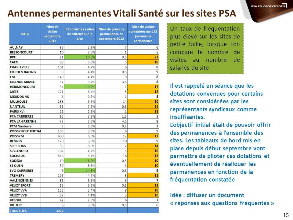 Antennes permanentes Vitali Santé sur les sites PSA