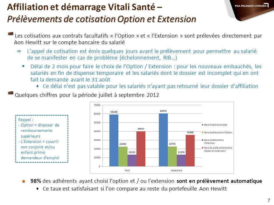 Affiliation et démarrage Vitali Santé – Prélèvements de cotisation Option et Extension