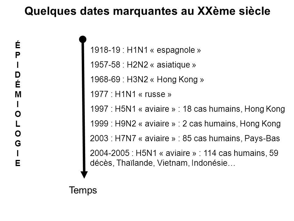 Quelques dates marquantes au XXème siècle