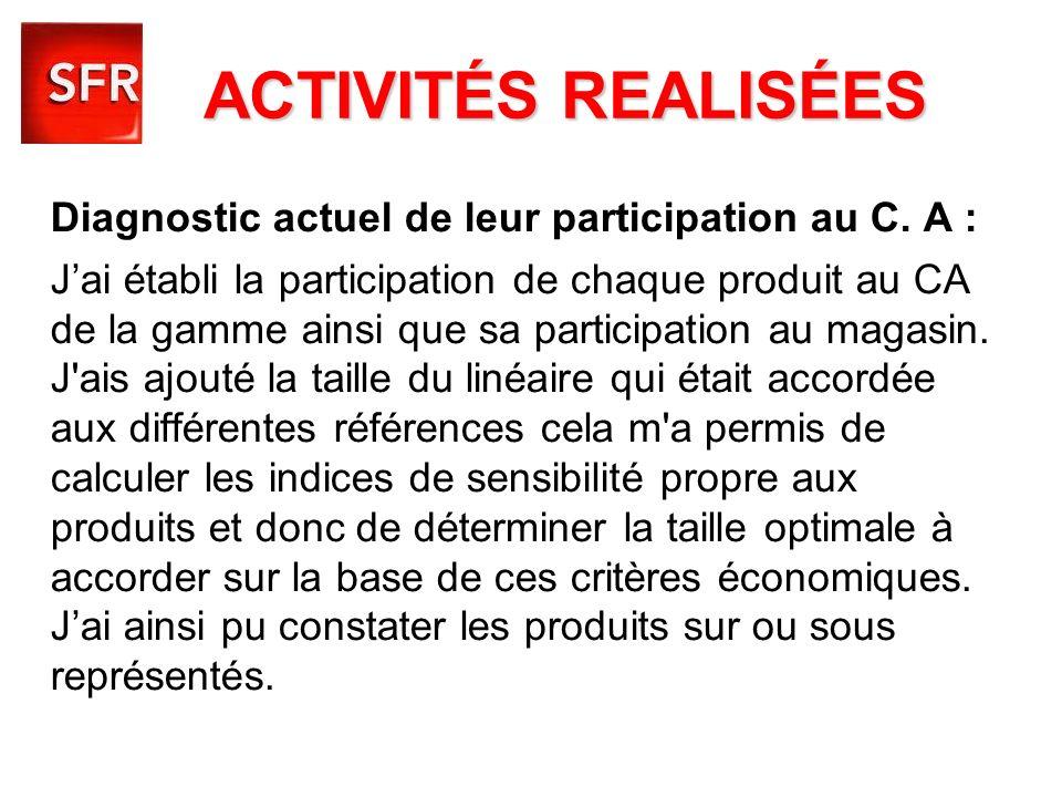 ACTIVITÉS REALISÉES Diagnostic actuel de leur participation au C. A :