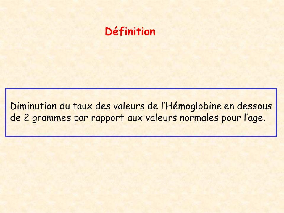 Définition Diminution du taux des valeurs de l'Hémoglobine en dessous