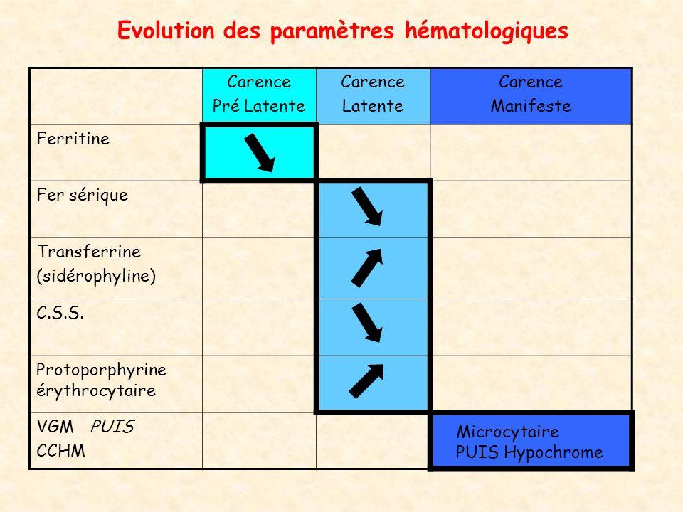 Evolution des paramètres hématologiques