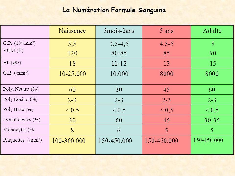 La Numération Formule Sanguine Naissance 3mois-2ans 5 ans Adulte 5,5