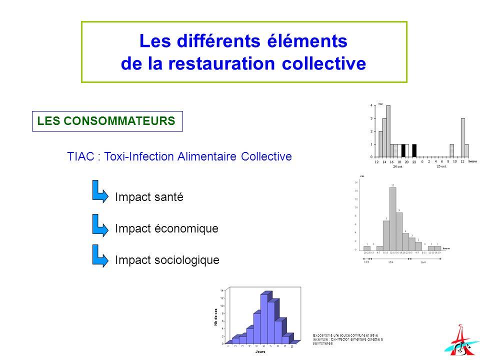 Les différents éléments de la restauration collective