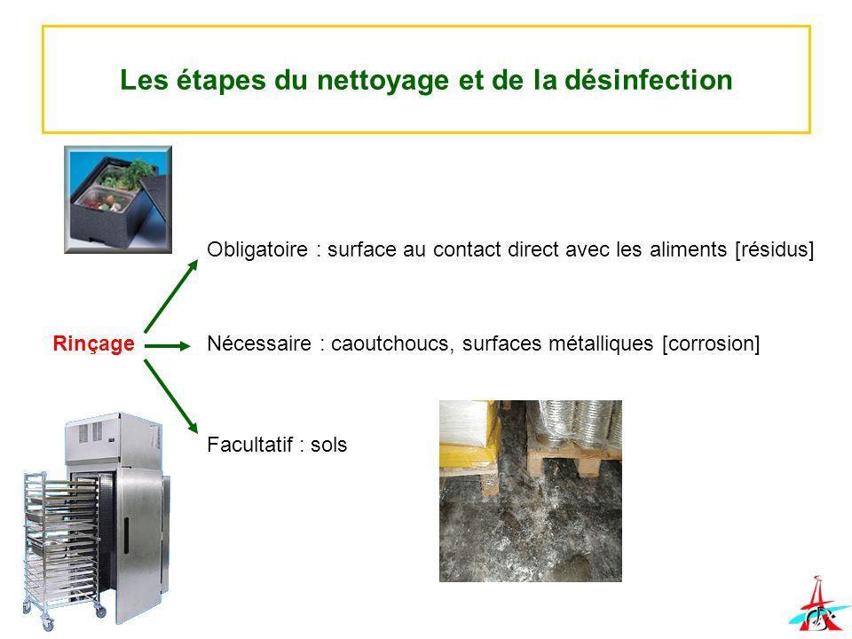 Les étapes du nettoyage et de la désinfection