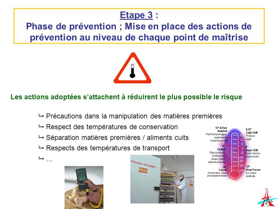 Etape 3 : Phase de prévention ; Mise en place des actions de prévention au niveau de chaque point de maîtrise