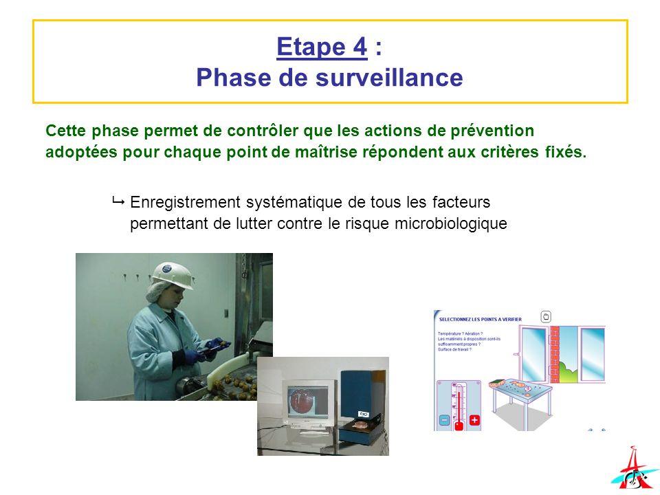 Etape 4 : Phase de surveillance