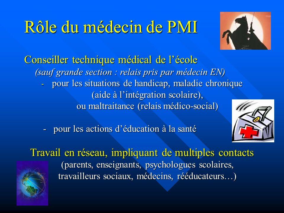 Rôle du médecin de PMI Conseiller technique médical de l'école (sauf grande section : relais pris par médecin EN)