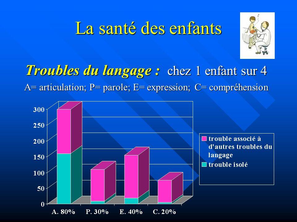 La santé des enfants Troubles du langage : chez 1 enfant sur 4