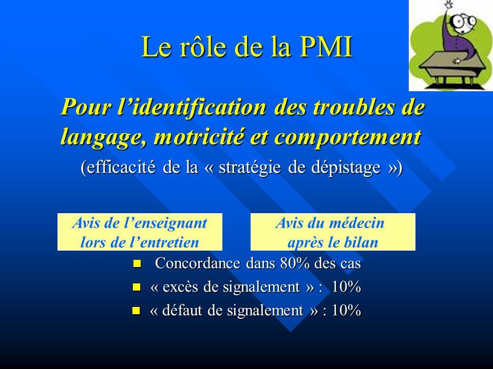 Le rôle de la PMI Pour l'identification des troubles de langage, motricité et comportement. (efficacité de la « stratégie de dépistage »)