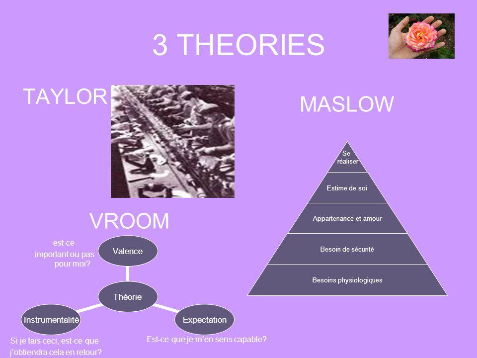 3 THEORIES TAYLOR MASLOW VROOM est-ce important ou pas pour moi