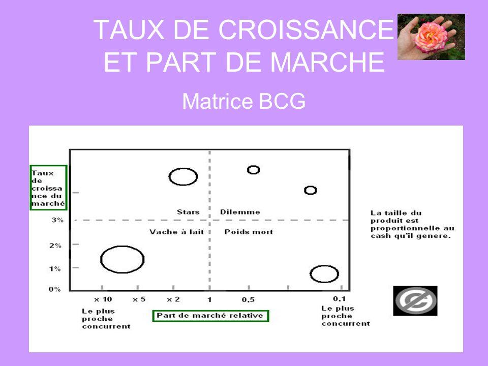 TAUX DE CROISSANCE ET PART DE MARCHE