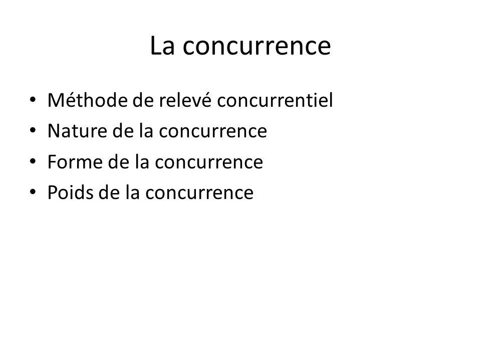 La concurrence Méthode de relevé concurrentiel