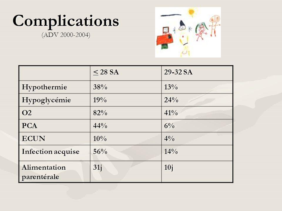 Complications (ADV 2000-2004) < 28 SA 29-32 SA Hypothermie 38% 13%