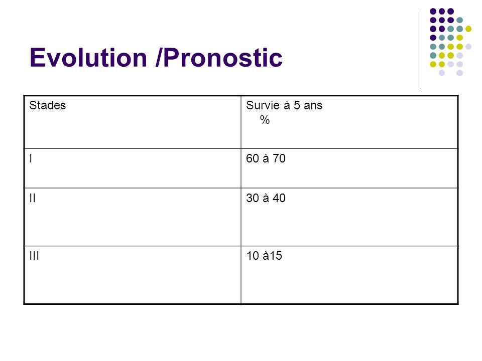 Evolution /Pronostic Stades Survie à 5 ans % I 60 à 70 II 30 à 40 III