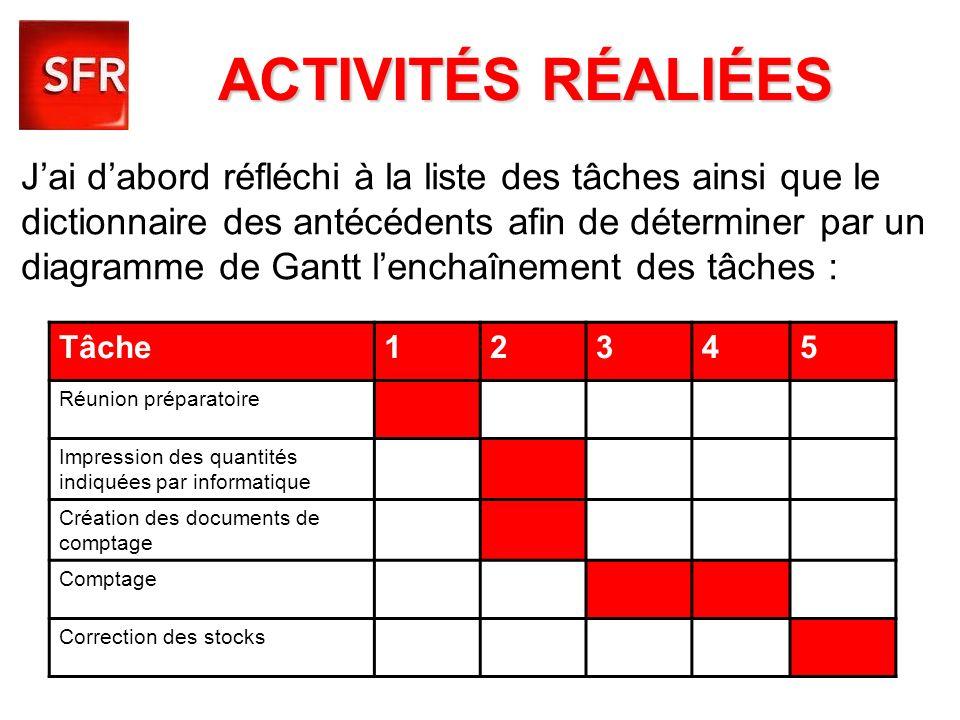 ACTIVITÉS RÉALIÉES