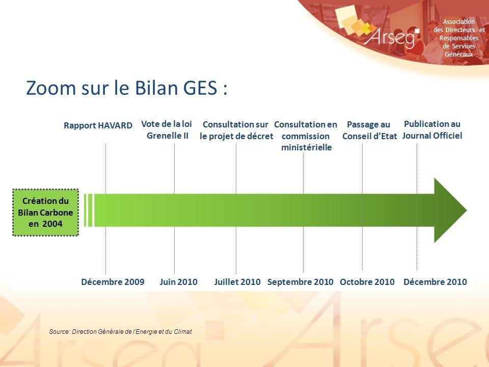 Zoom sur le Bilan GES : Source: Direction Générale de l'Energie et du Climat