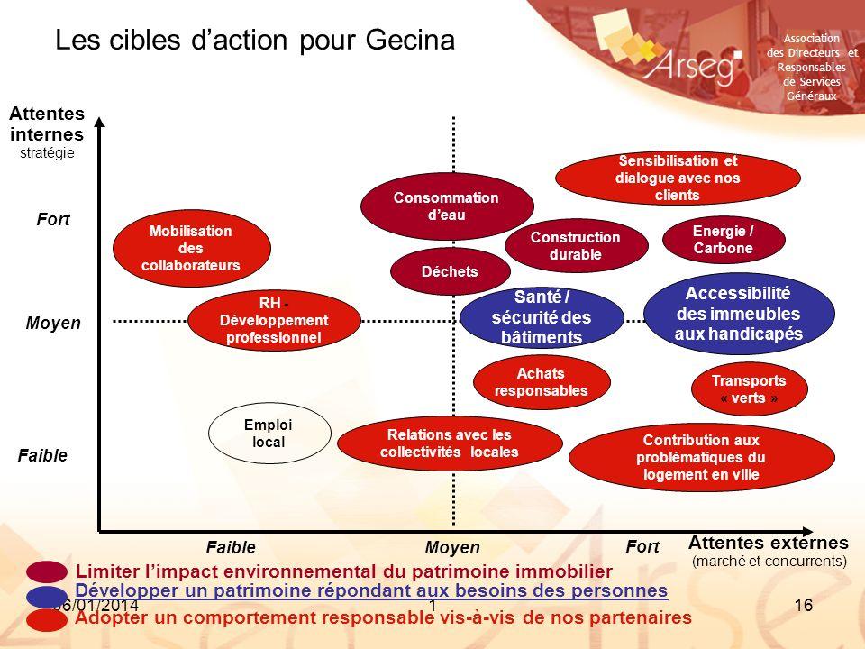 Les cibles d'action pour Gecina