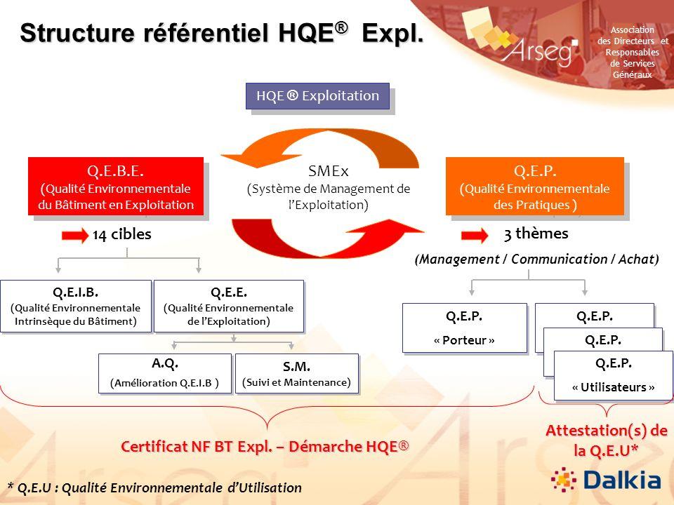 Structure référentiel HQE® Expl.