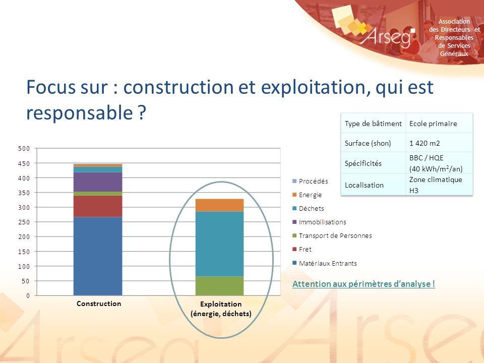 Focus sur : construction et exploitation, qui est responsable