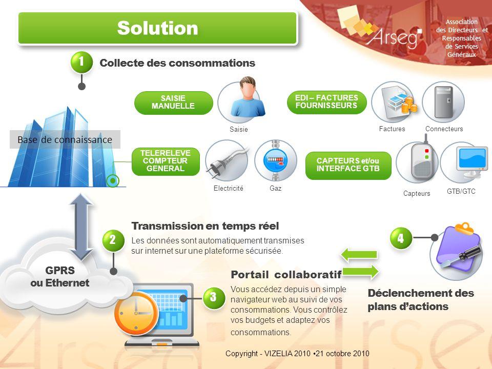 Solution 1 2 4 3 Collecte des consommations Base de connaissance