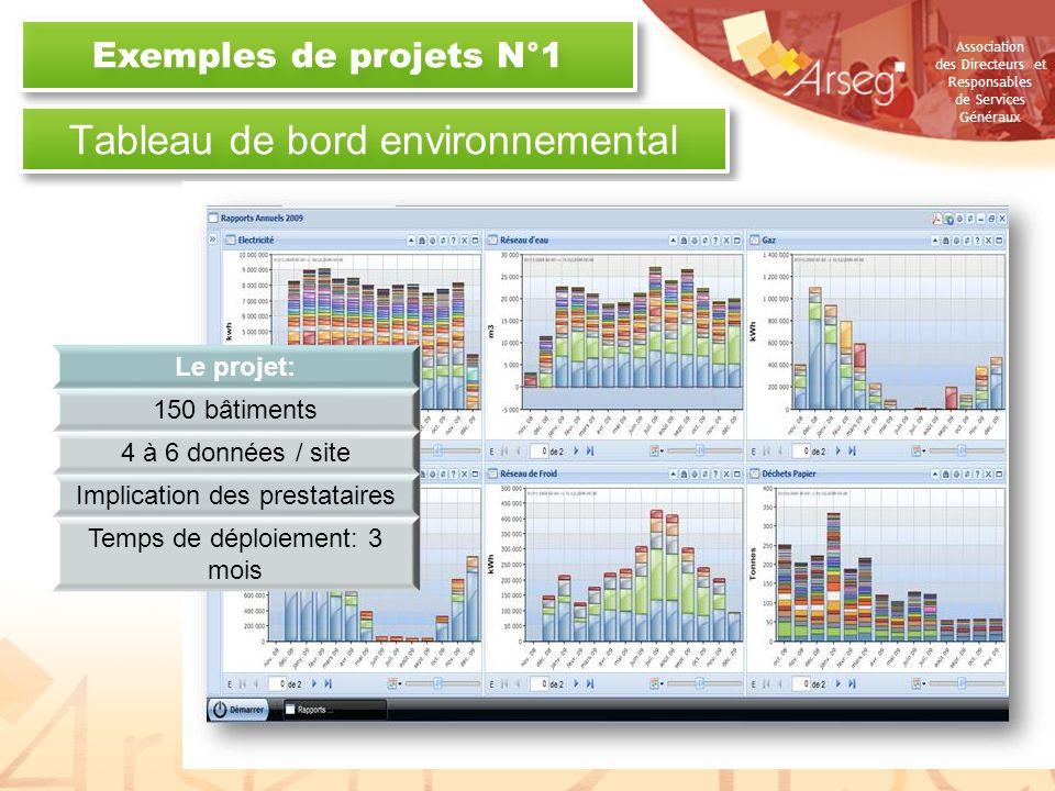 Tableau de bord environnemental