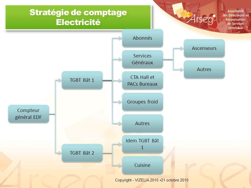 Stratégie de comptage Electricité