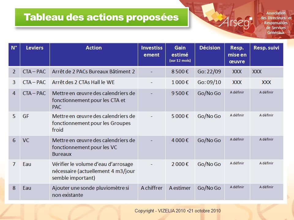 Tableau des actions proposées