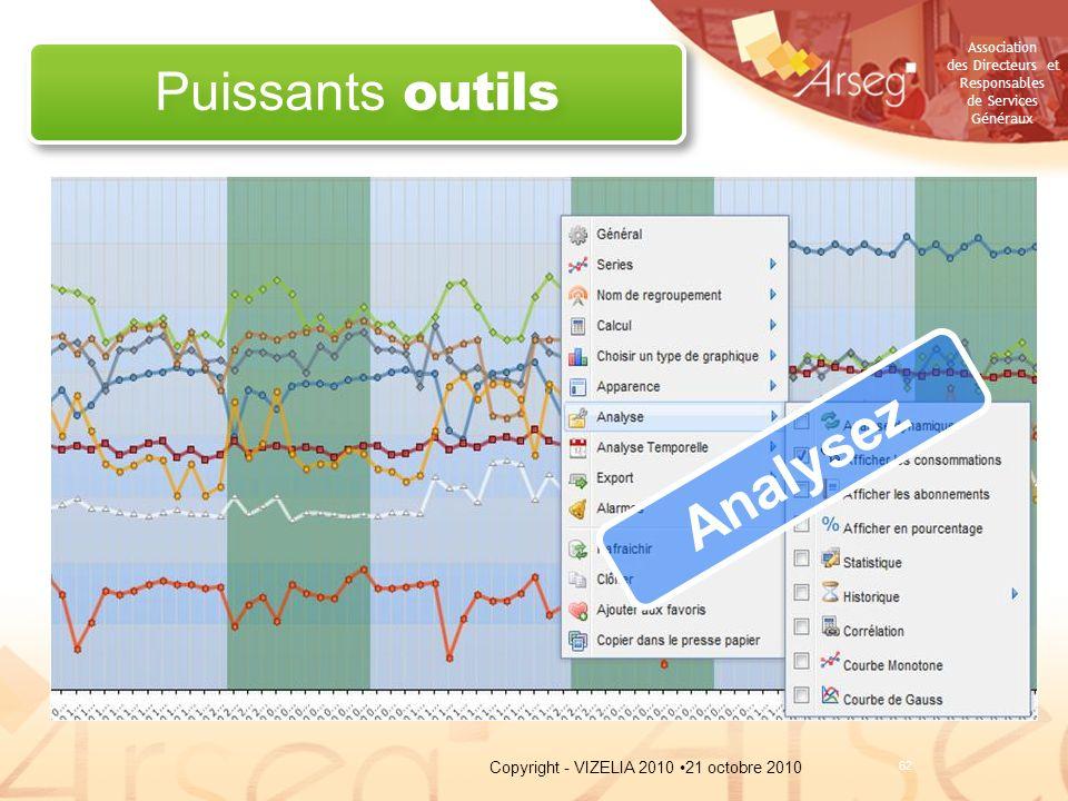 Analysez Puissants outils Copyright - VIZELIA 2010 • 21 octobre 2010