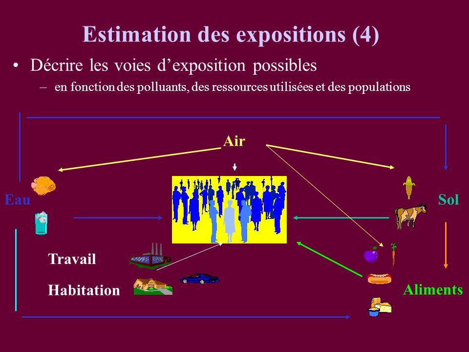 Estimation des expositions (4)
