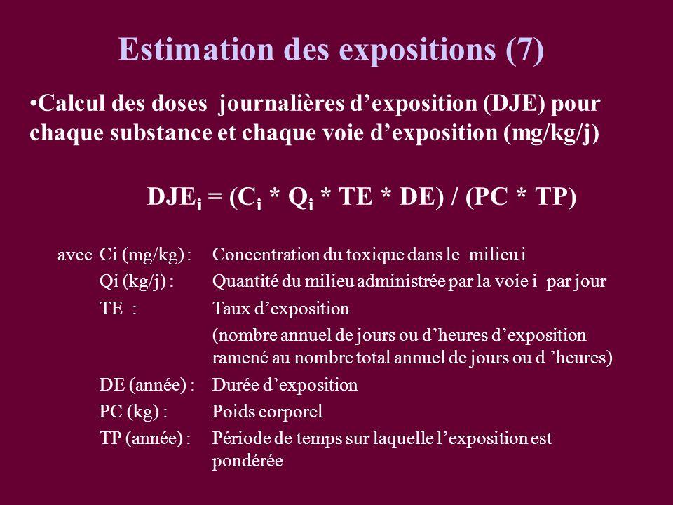 Estimation des expositions (7) DJEi = (Ci * Qi * TE * DE) / (PC * TP)