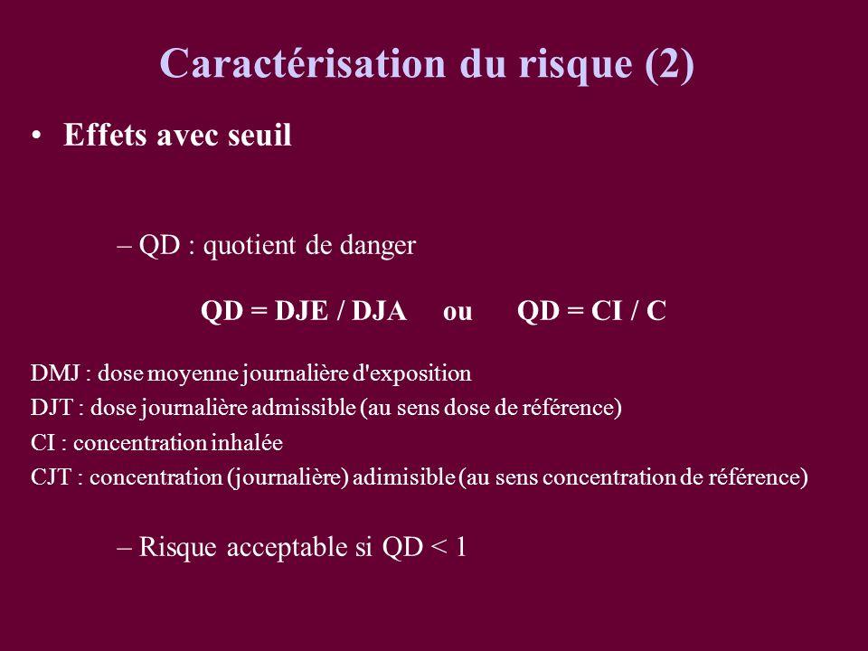 Caractérisation du risque (2)