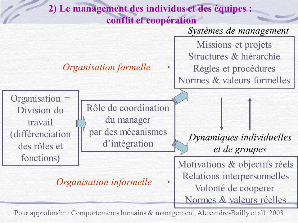 2) Le management des individus et des équipes :