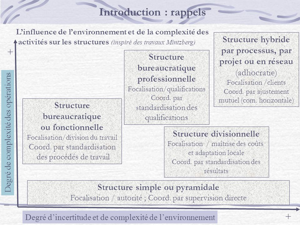 Introduction : rappels