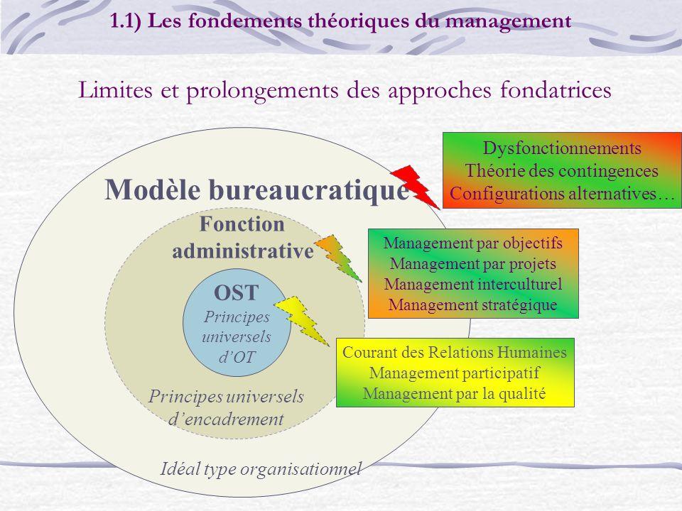 Limites et prolongements des approches fondatrices