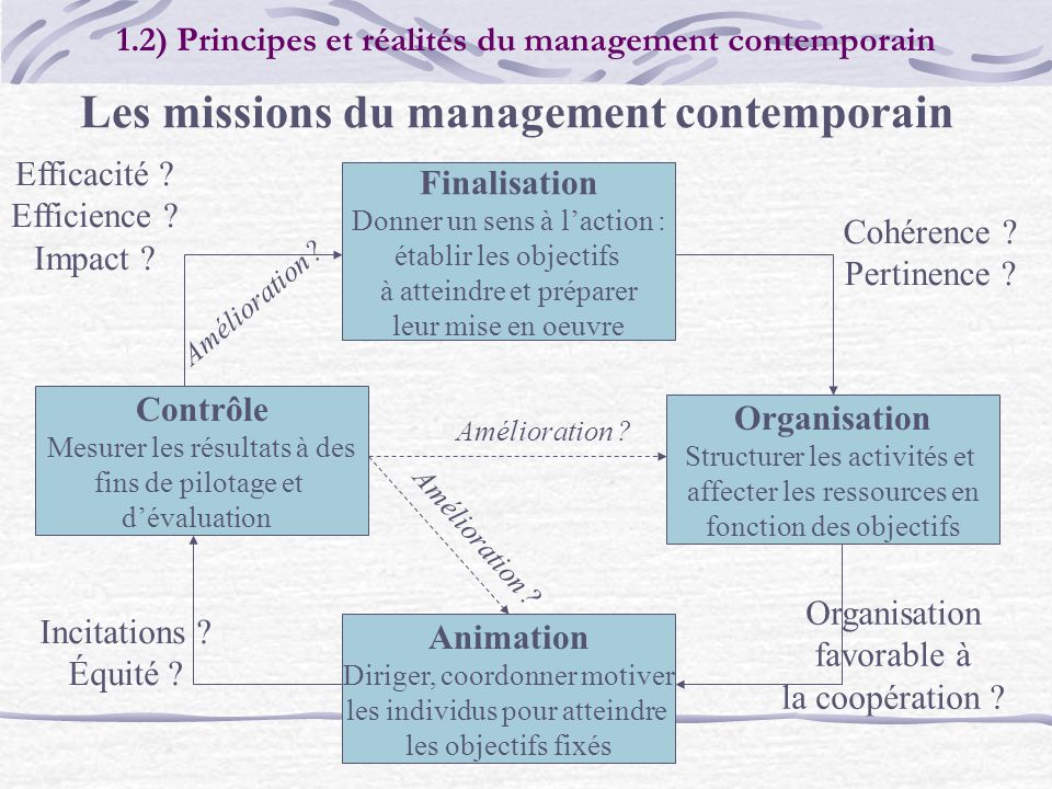 Les missions du management contemporain
