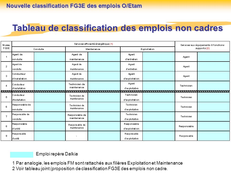 Tableau de classification des emplois non cadres