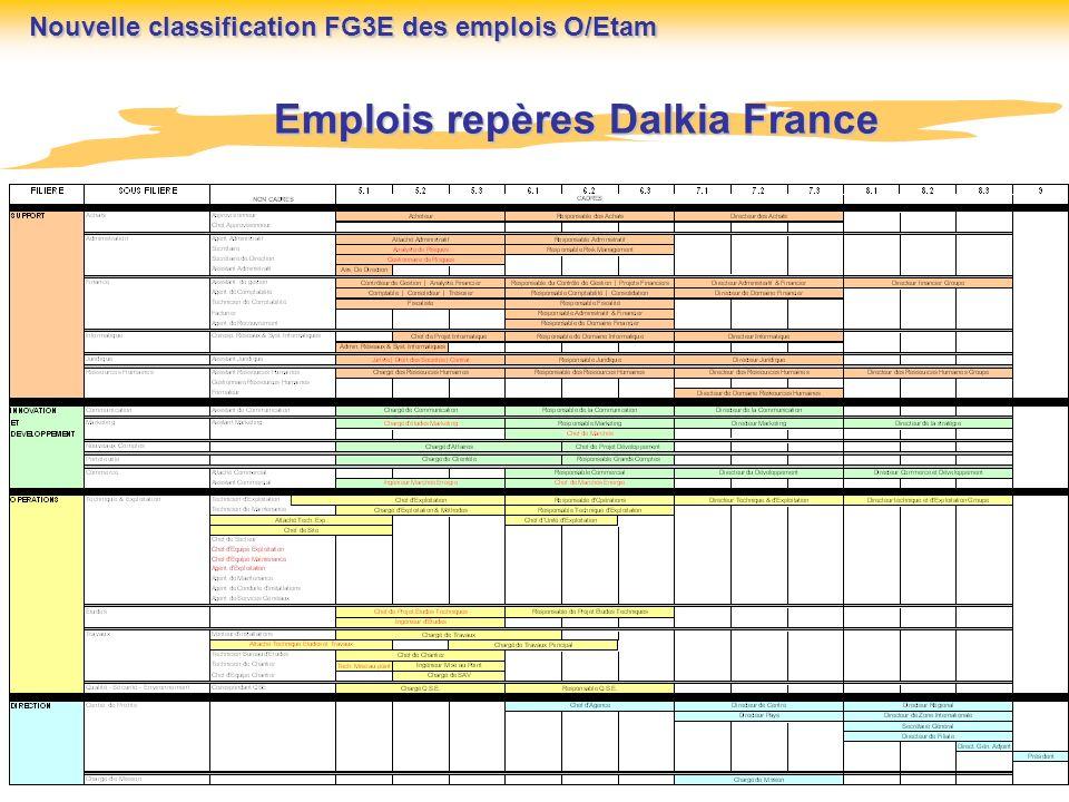 Emplois repères Dalkia France