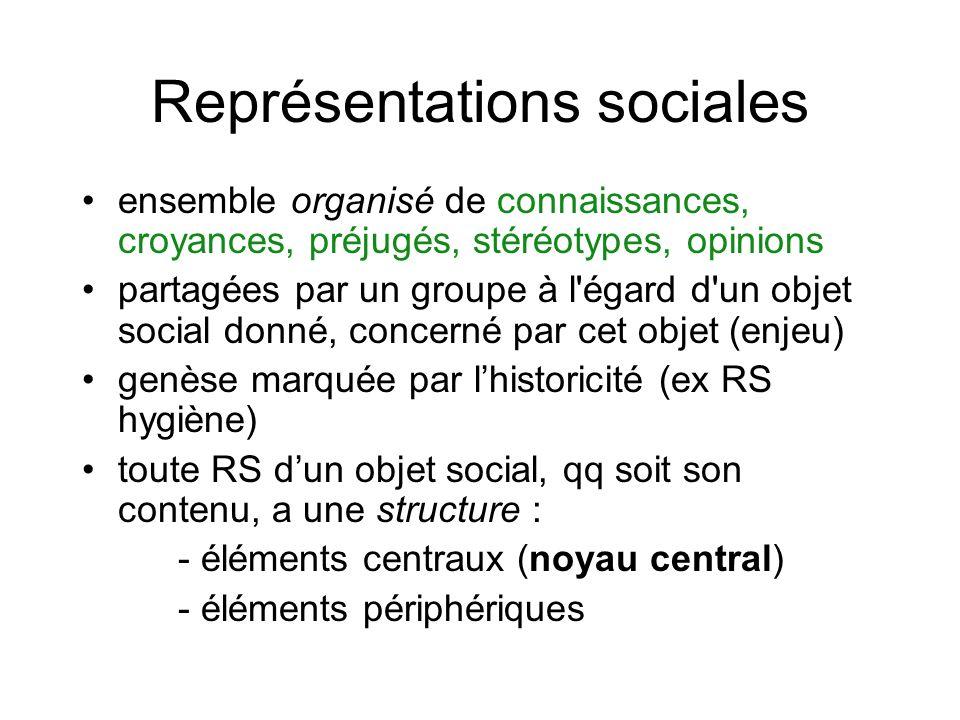 Représentations sociales