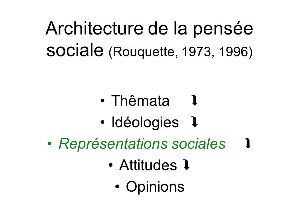 Architecture de la pensée sociale (Rouquette, 1973, 1996)